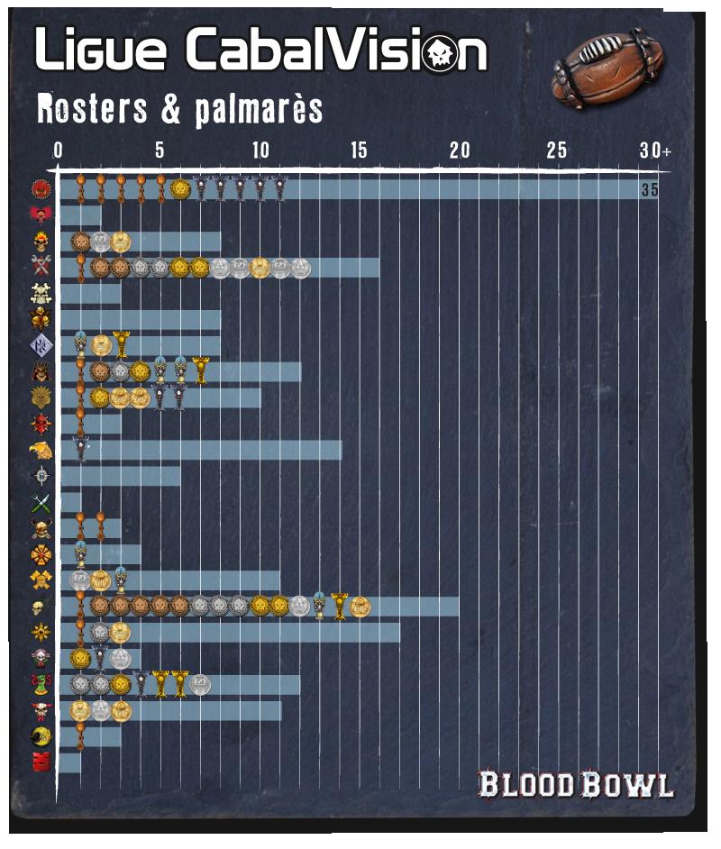 Les Franchises Cabalvision par roster Stats-palma-roster